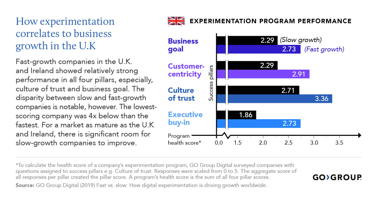 Chart illustrating experimentation program performance in the UK