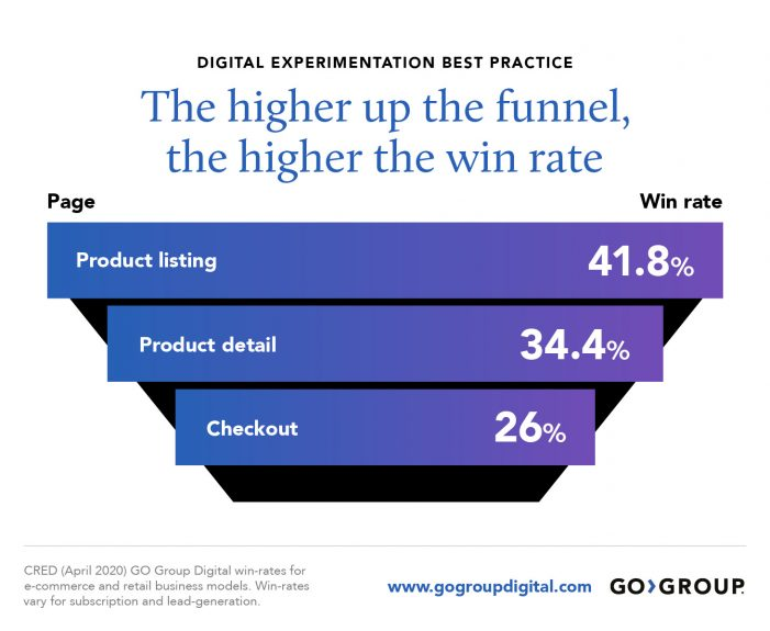 Graphic showing experimentation win rates by page type